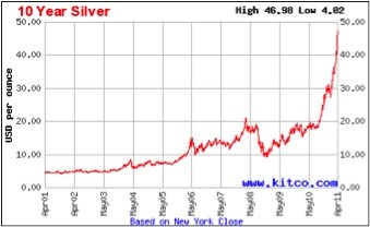 silver chart Should I sell my silver?