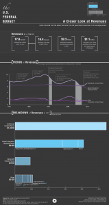 43153 BS Revenues 159x300 Presenting the US governments infographic of its own insolvency