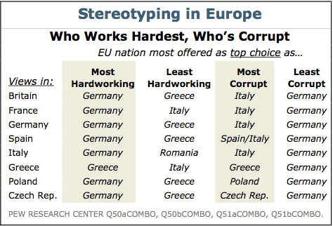 "Pew European Sterotypes Greece thinks they're the ""Most Hardworking"" European country. Everyone else disagrees."