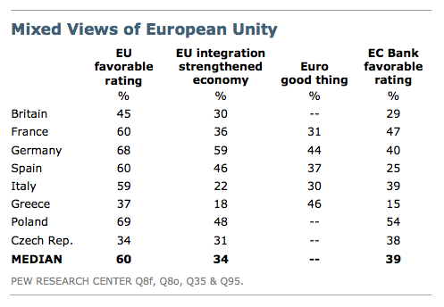 "Pew European Unity Greece thinks they're the ""Most Hardworking"" European country. Everyone else disagrees."