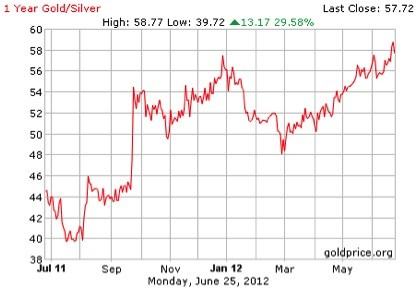 gold silver Is silver finally bottoming out?