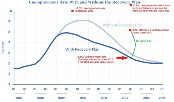 The graph that tears appart the stimulus package
