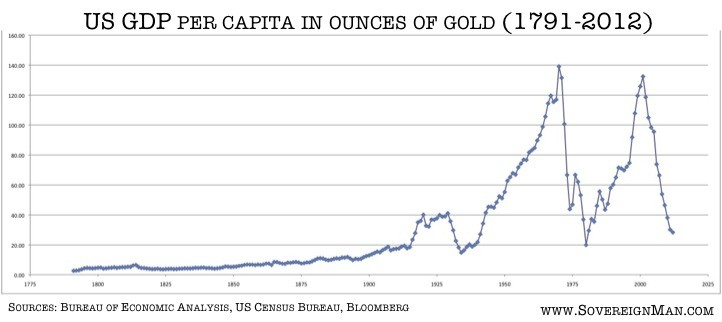http://www.sovereignman.com/wp-content/uploads/2012/12/gold-chart.jpg