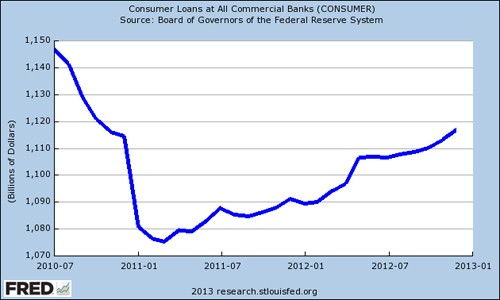 consumer credit Does this look like a picture of recovery?