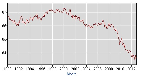 labor force participation Does this look like a picture of recovery?
