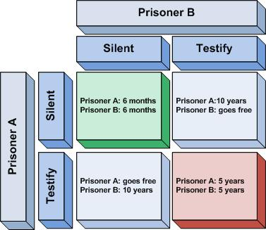 the prisoners dilemma Overview it should have been so simple keep your head down, do your time, don't rock the boat make enough friends to survive but don't get too attached.