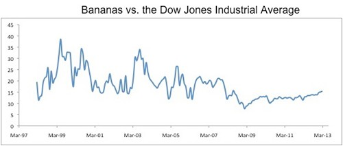 bananas vs dow Reality Check: The Dow Jones Industrial Average vs. Bananas