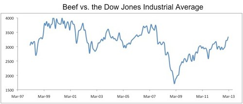 beef vs dow Reality Check: The Dow Jones Industrial Average vs. Bananas