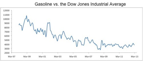 gasoline vs dow Reality Check: The Dow Jones Industrial Average vs. Bananas