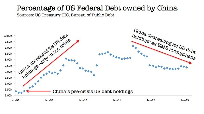China owned US debt