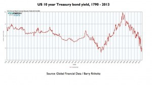 Chart 1 US 300x169 Why the fundamental rationale for holding gold is as robust as ever