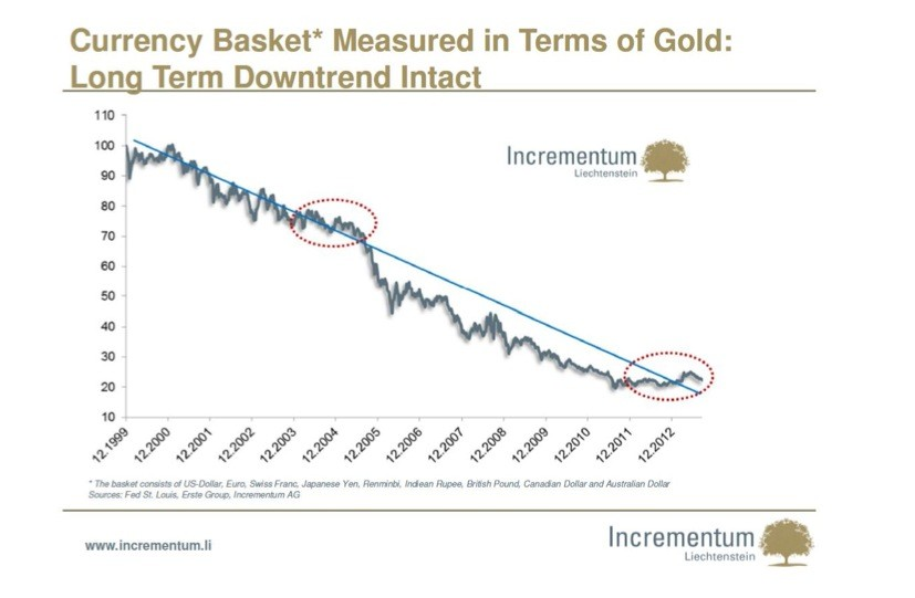 Chart3 Gold, and the four words that define western economic policy