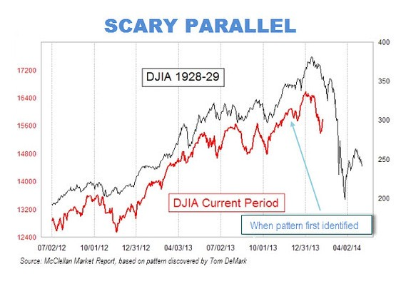 MW BU310 scary  20140210132547 MG This chart will make you want to sell your stocks