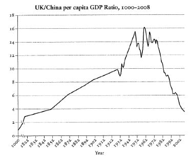 UK China GDP2 Back to the future