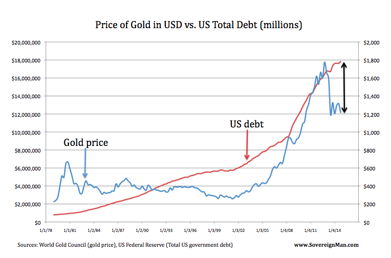 chart1 This one chart shows exactly how undervalued gold is right now…