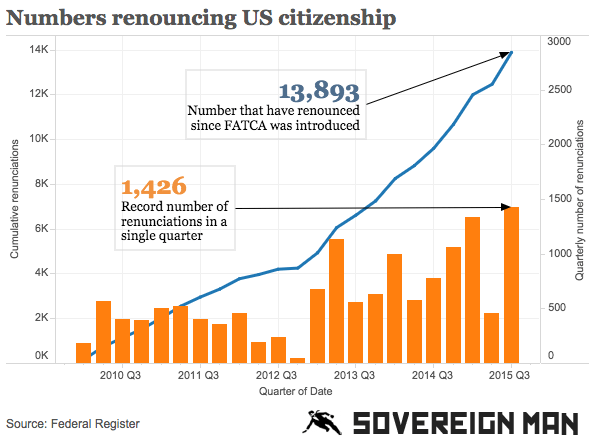 http://www.sovereignman.com/wp-content/uploads/2015/10/Renouncing-citizenship.png
