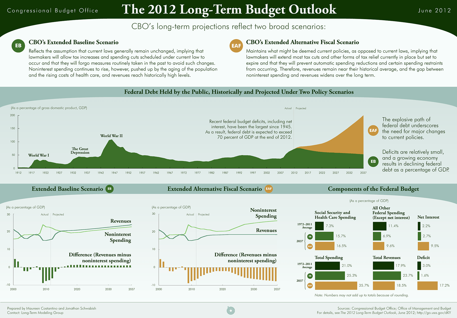 43289-land-LTBOinfographic_1
