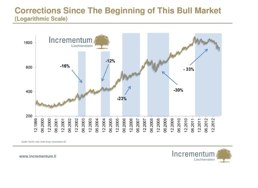 Chart2 Gold, and the four words that define western economic policy